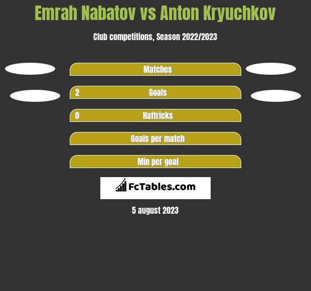 Emrah Nabatov vs Anton Kryuchkov h2h player stats