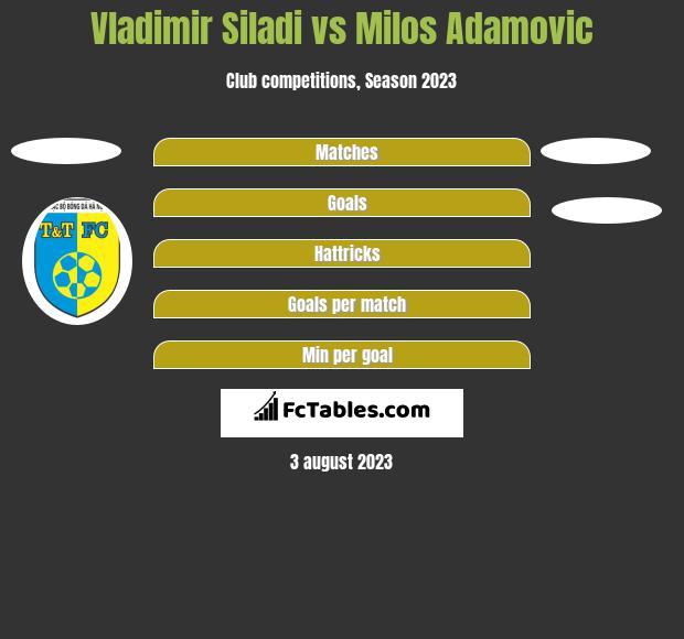 Vladimir Siladi vs Milos Adamović h2h player stats
