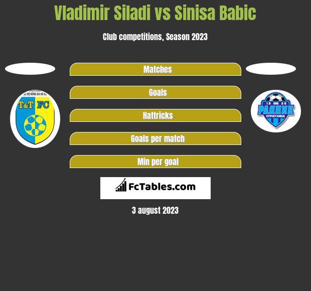 Vladimir Siladi vs Sinisa Babic h2h player stats