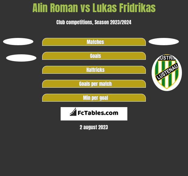Alin Roman vs Lukas Fridrikas h2h player stats