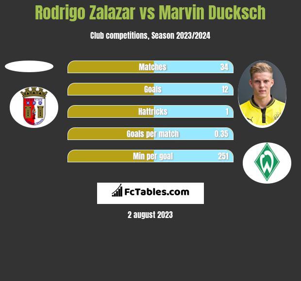 Rodrigo Zalazar vs Marvin Ducksch h2h player stats