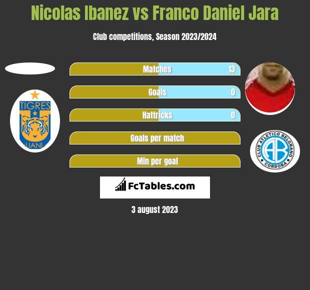 Nicolas Ibanez vs Franco Daniel Jara h2h player stats