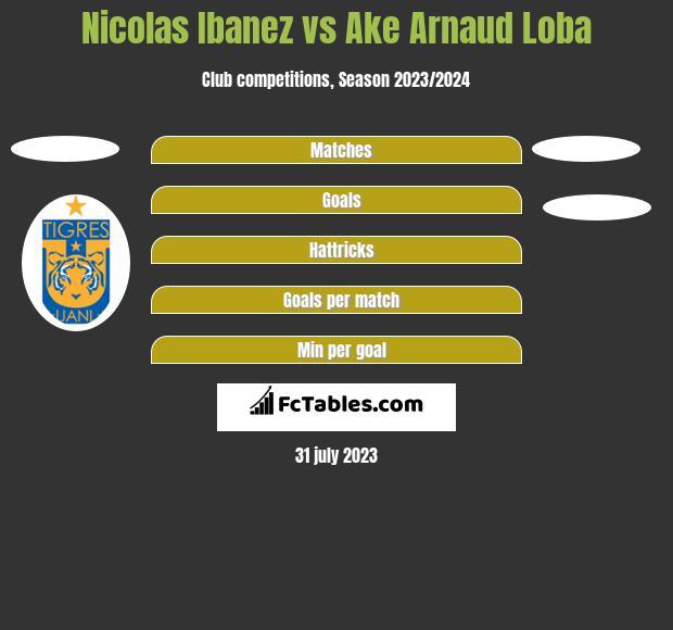 Nicolas Ibanez vs Ake Arnaud Loba h2h player stats