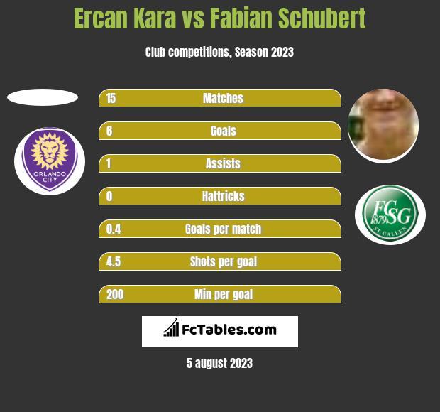 Ercan Kara vs Fabian Schubert h2h player stats