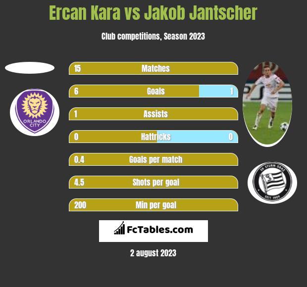 Ercan Kara vs Jakob Jantscher h2h player stats