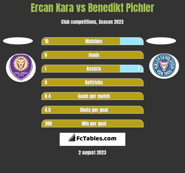 Ercan Kara vs Benedikt Pichler h2h player stats