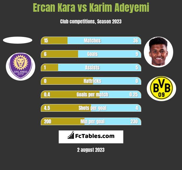 Ercan Kara vs Karim Adeyemi h2h player stats