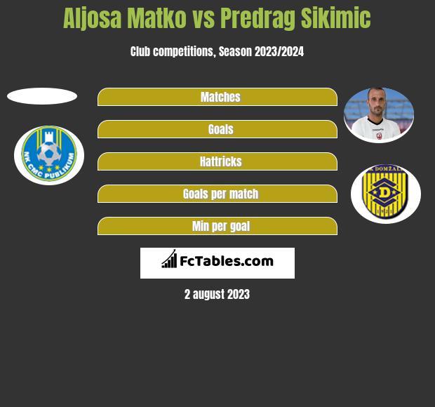 Aljosa Matko vs Predrag Sikimic h2h player stats
