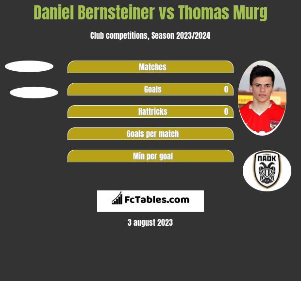 Daniel Bernsteiner vs Thomas Murg h2h player stats