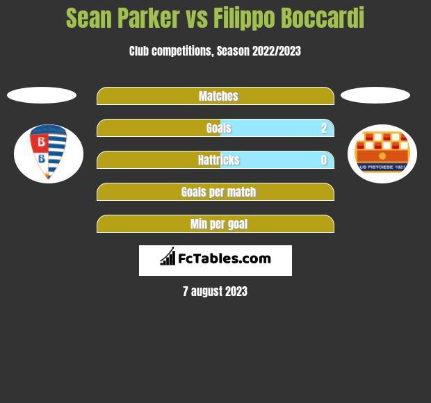 Sean Parker vs Filippo Boccardi h2h player stats
