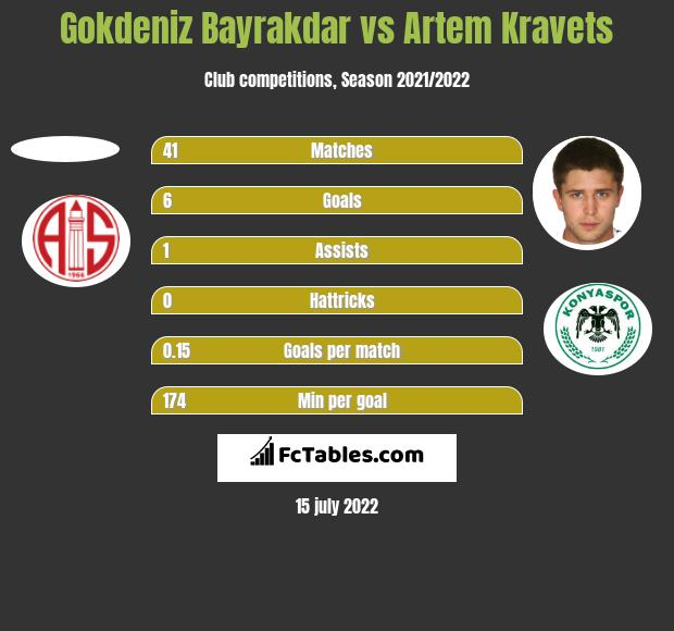 Gokdeniz Bayrakdar vs Artem Kravets h2h player stats