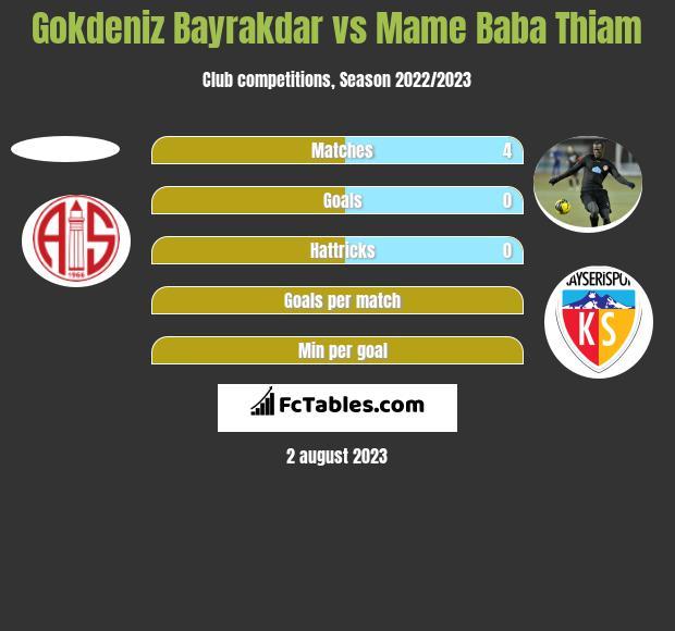 Gokdeniz Bayrakdar vs Mame Baba Thiam h2h player stats
