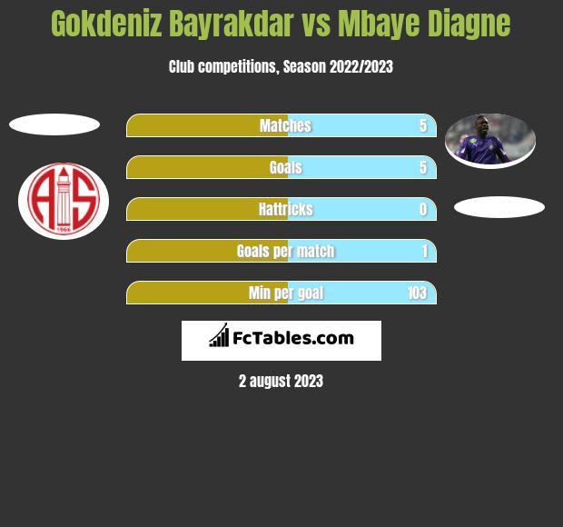Gokdeniz Bayrakdar vs Mbaye Diagne h2h player stats
