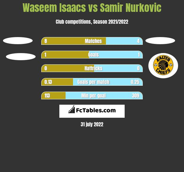 Waseem Isaacs vs Samir Nurkovic h2h player stats