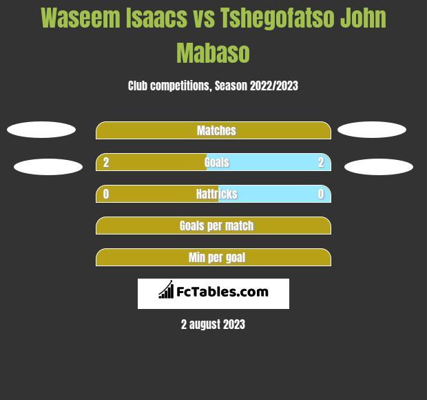 Waseem Isaacs vs Tshegofatso John Mabaso h2h player stats
