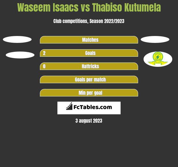 Waseem Isaacs vs Thabiso Kutumela h2h player stats