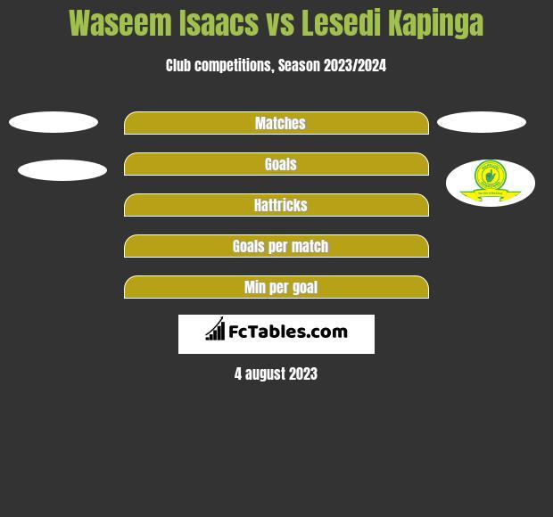 Waseem Isaacs vs Lesedi Kapinga h2h player stats