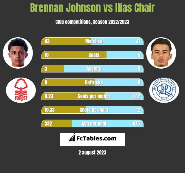 Brennan Johnson vs Ilias Chair h2h player stats