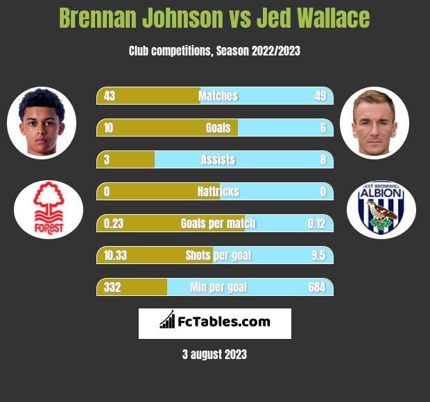 Brennan Johnson vs Jed Wallace h2h player stats
