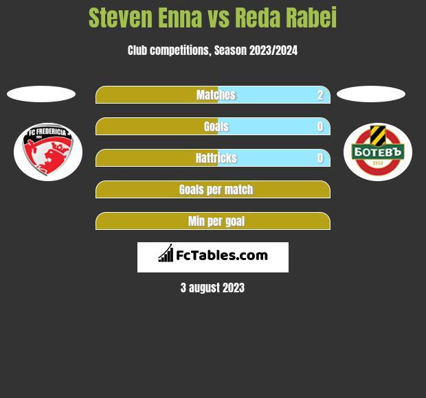 Steven Enna vs Reda Rabei h2h player stats