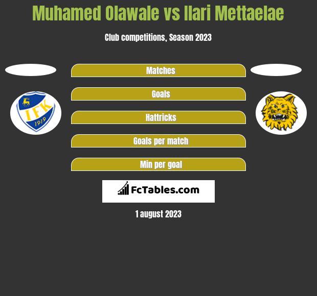 Muhamed Olawale vs Ilari Mettaelae h2h player stats
