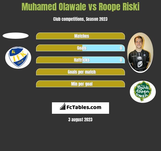 Muhamed Olawale vs Roope Riski h2h player stats