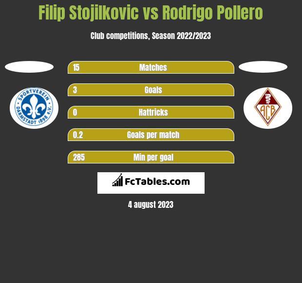 Filip Stojilkovic vs Rodrigo Pollero h2h player stats