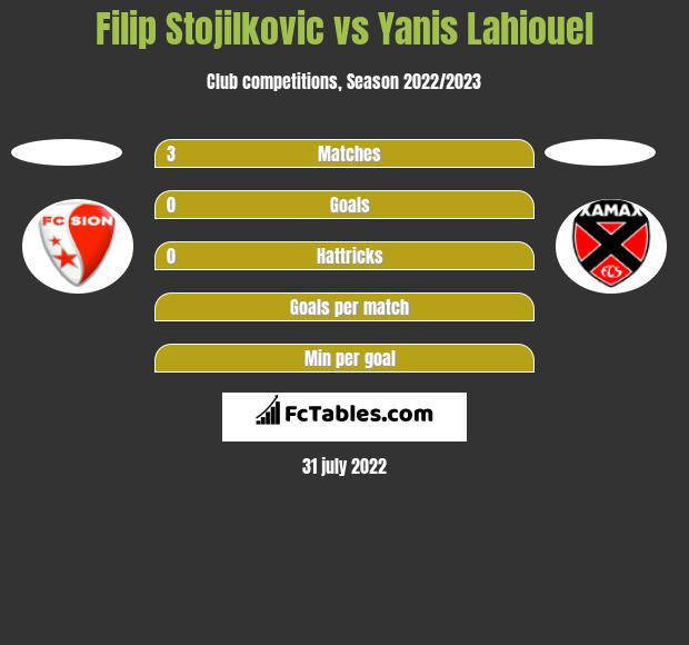 Filip Stojilkovic vs Yanis Lahiouel h2h player stats