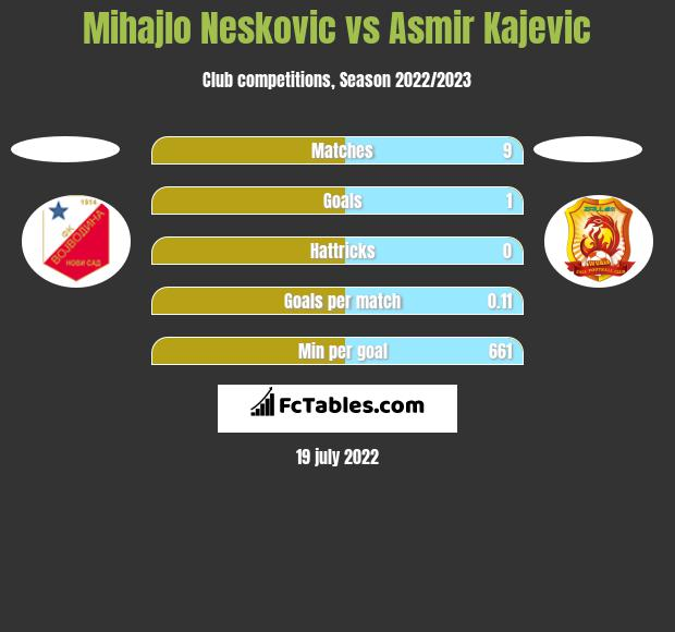 Mihajlo Neskovic vs Asmir Kajevic h2h player stats