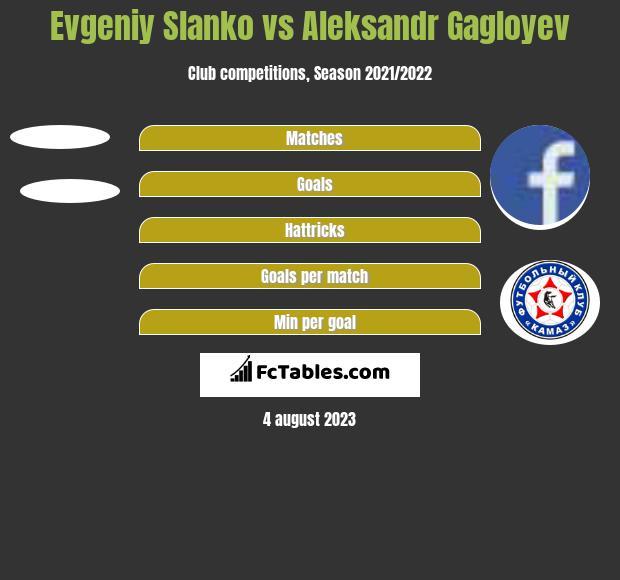Evgeniy Slanko vs Aleksandr Gagloyev h2h player stats