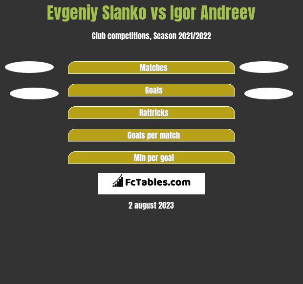Evgeniy Slanko vs Igor Andreev h2h player stats