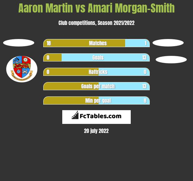Aaron Martin vs Amari Morgan-Smith h2h player stats