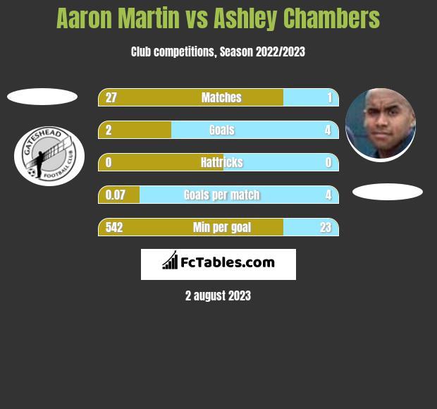 Aaron Martin vs Ashley Chambers h2h player stats