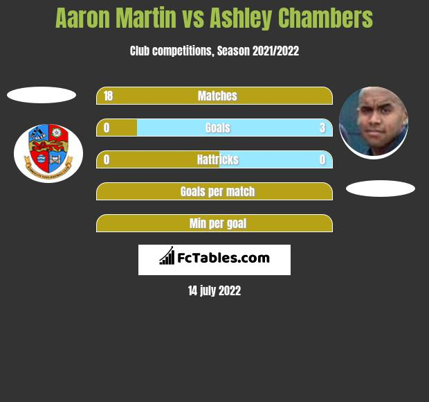 Aaron Martin vs Ashley Chambers h2h player stats