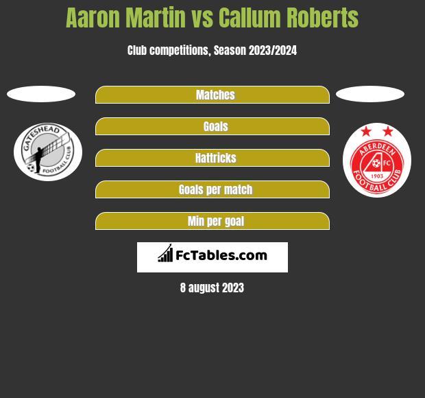Aaron Martin vs Callum Roberts h2h player stats