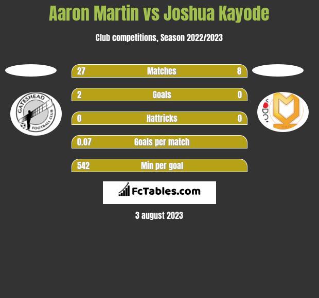 Aaron Martin vs Joshua Kayode h2h player stats