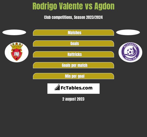 Rodrigo Valente vs Agdon h2h player stats