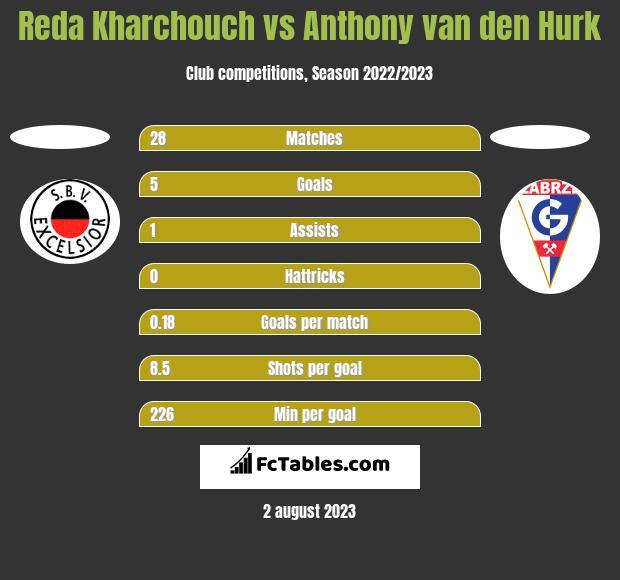 Reda Kharchouch vs Anthony van den Hurk h2h player stats