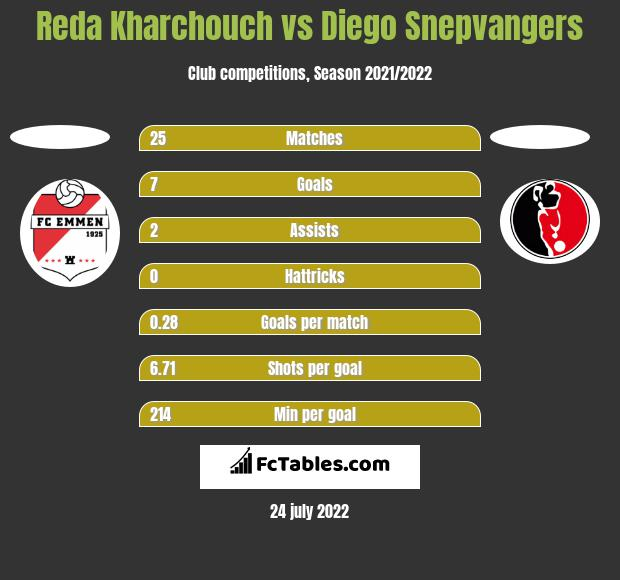 Reda Kharchouch vs Diego Snepvangers h2h player stats