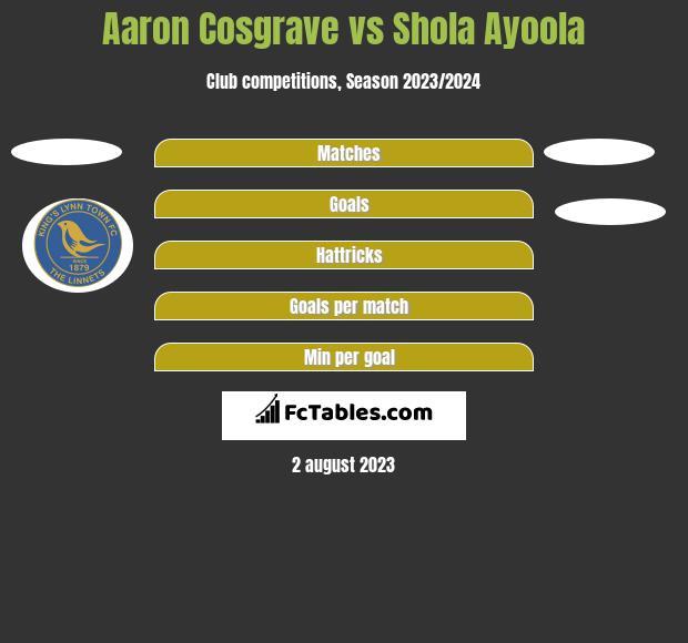 Aaron Cosgrave vs Shola Ayoola h2h player stats