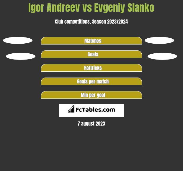 Igor Andreev vs Evgeniy Slanko h2h player stats
