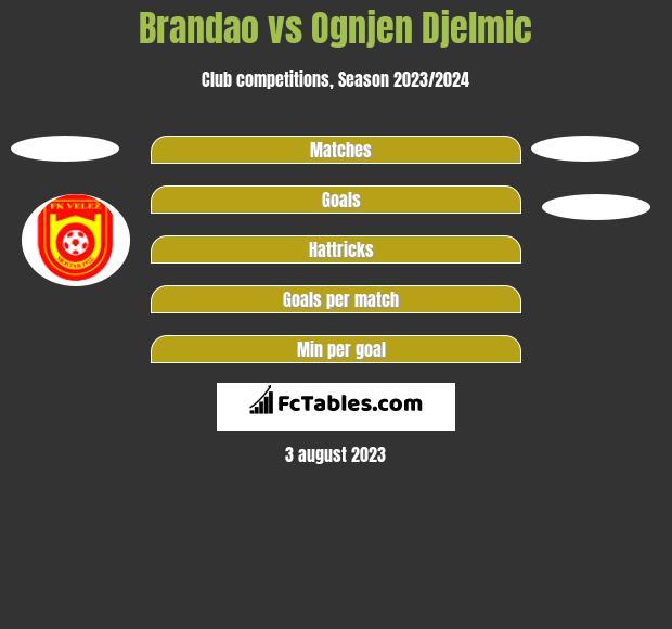Brandao vs Ognjen Djelmic h2h player stats