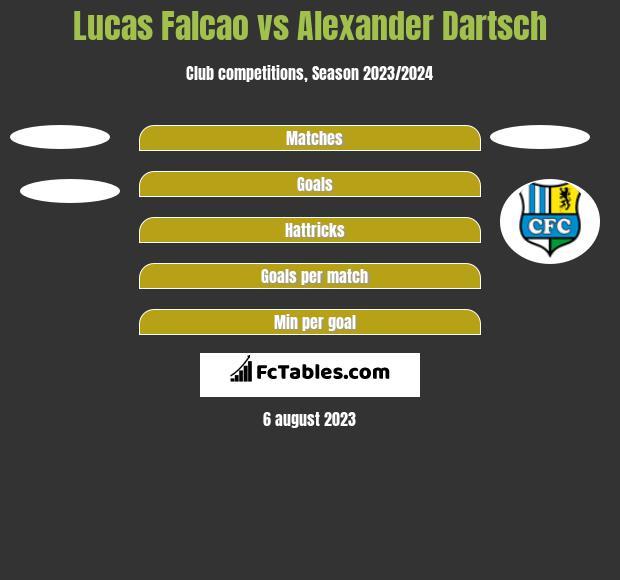 Lucas Falcao vs Alexander Dartsch h2h player stats