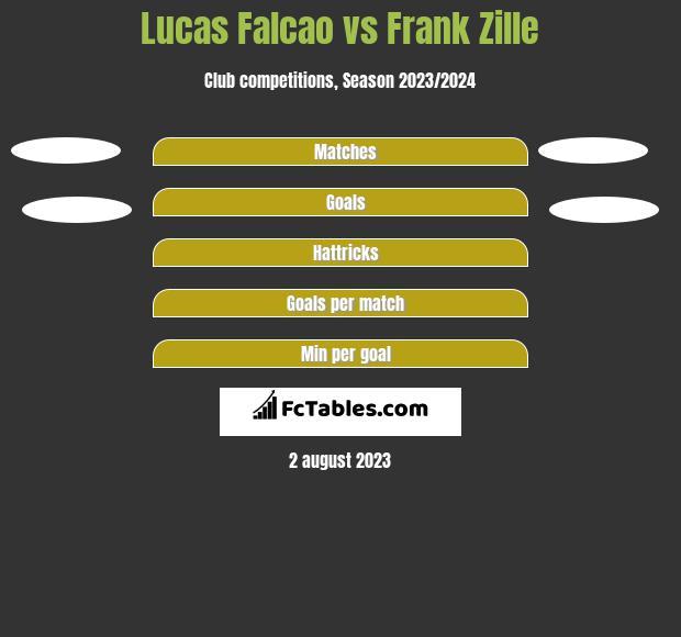 Lucas Falcao vs Frank Zille h2h player stats
