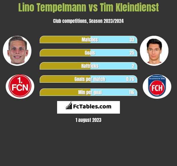 Lino Tempelmann vs Tim Kleindienst h2h player stats