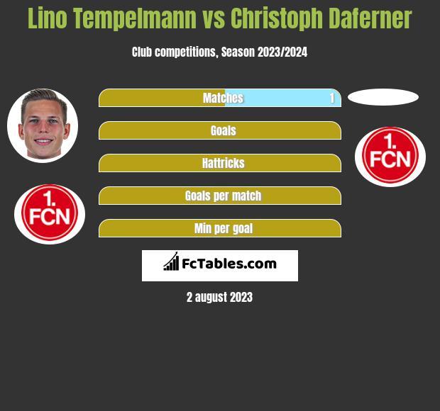 Lino Tempelmann vs Christoph Daferner h2h player stats