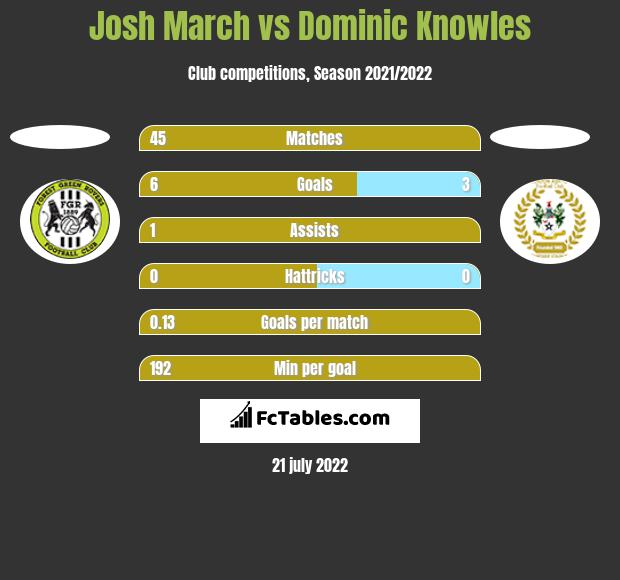 Josh March vs Dominic Knowles h2h player stats