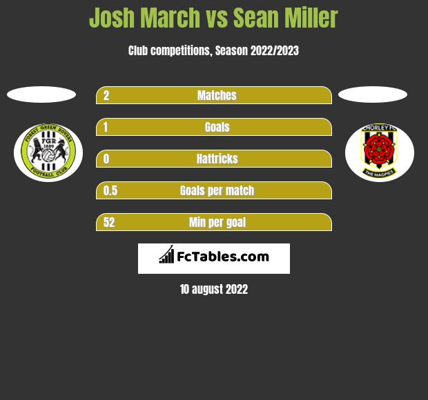 Josh March vs Sean Miller h2h player stats