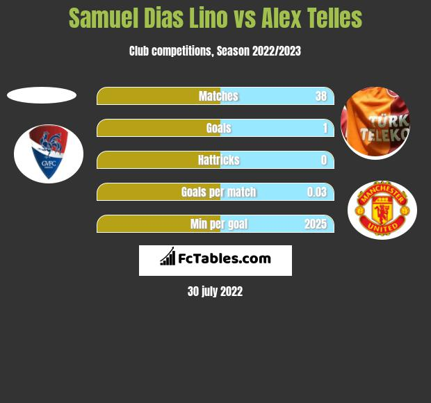 Samuel Dias Lino vs Alex Telles h2h player stats