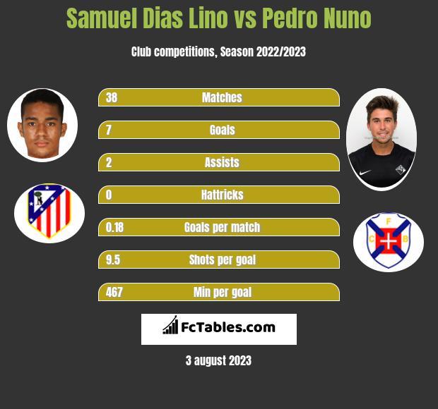 Samuel Dias Lino vs Pedro Nuno h2h player stats